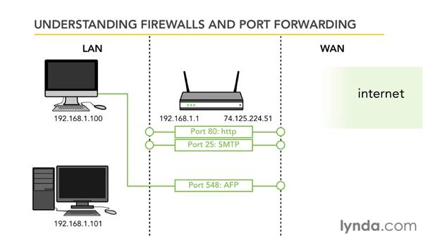 Understanding firewalls and port forwarding: Small Office Networking to Connect, Share, and Print