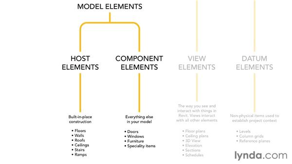 Using models vs. annotation: Revit Architecture: The Family Editor