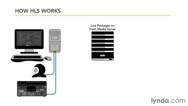 Understanding HTTP Live Streaming (HLS): Up and Running with Flash Media Server 4.5