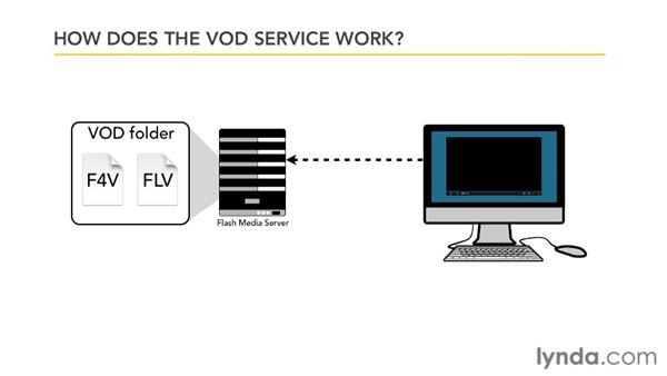 What is the VOD service?: Up and Running with Flash Media Server 4.5