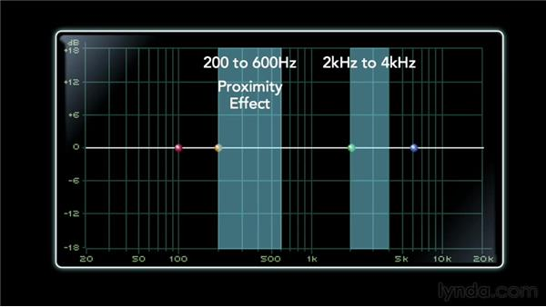 Learning subtractive equalization: Audio Mixing Bootcamp