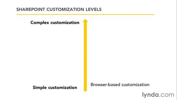 Understanding the different levels of site customization: SharePoint Designer 2010: Branding SharePoint Sites