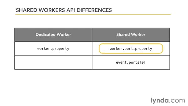 Understanding API differences in shared workers: HTML5: Background Processes with Web Workers