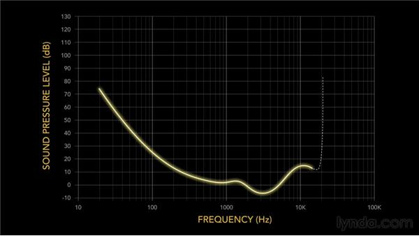 The perception of frequency and amplitude: Foundations of Audio: EQ and Filters