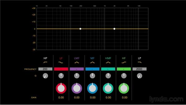 High- and low-pass filters: Foundations of Audio: EQ and Filters