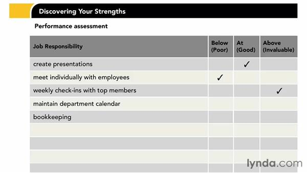 Assessing your performance: Discovering Your Strengths