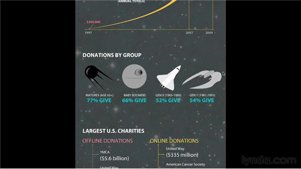 Examining the Social Good infographic: Infographics: Planning and Wireframing