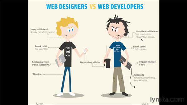 Reviewing the Web Designers vs. Web Developers infographic: Infographics: Planning and Wireframing