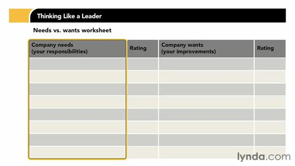 Understanding what your company wants from you: Thinking Like a Leader