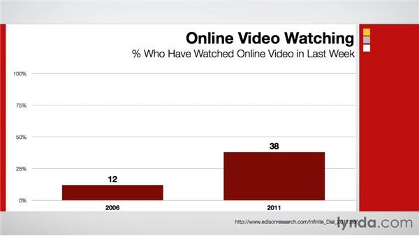How online behaviors are changing: Maximizing Your Web Video and Podcast Audience with Hypersyndication (2012)