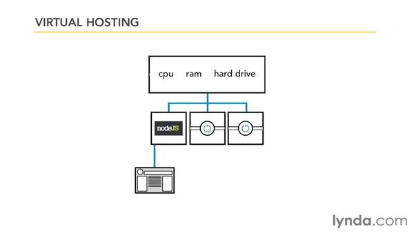 Understanding the different types of hosting providers: Managing a Hosted Web Site